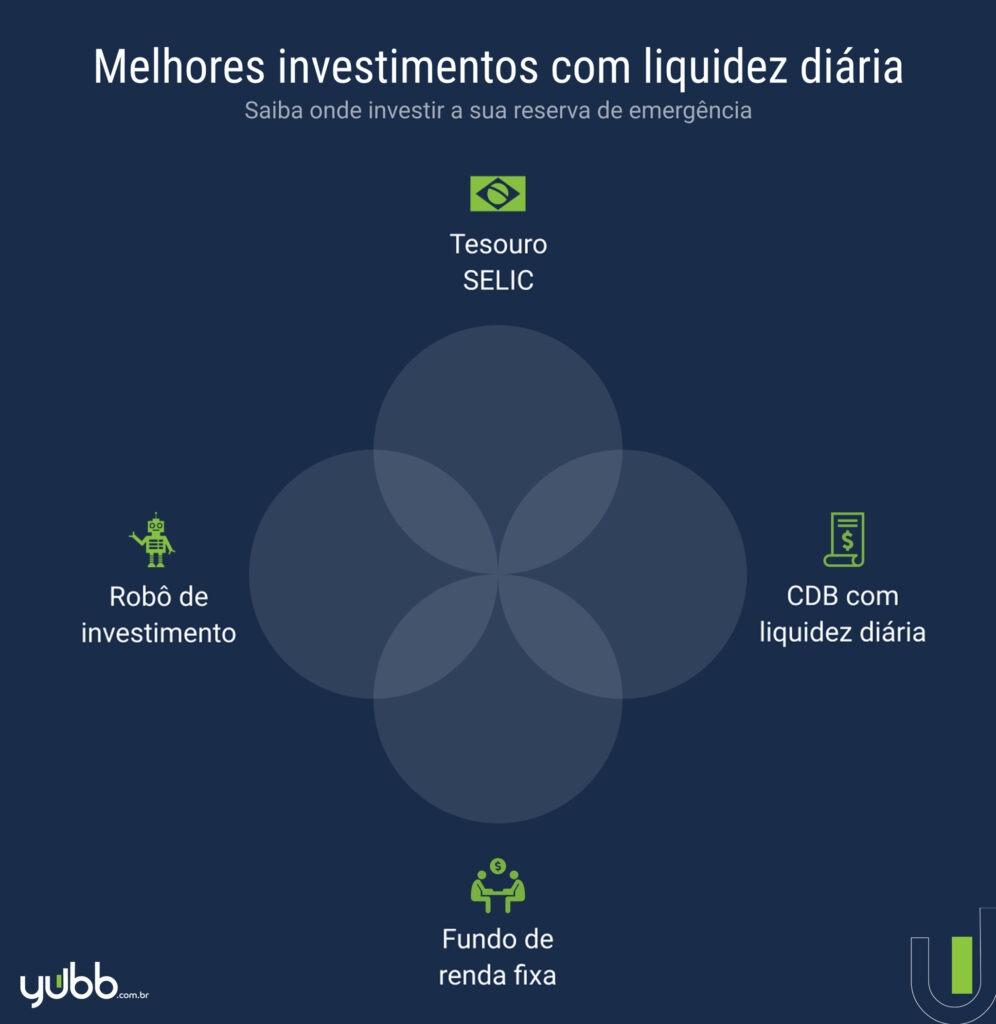 investimentos com liquidez diária