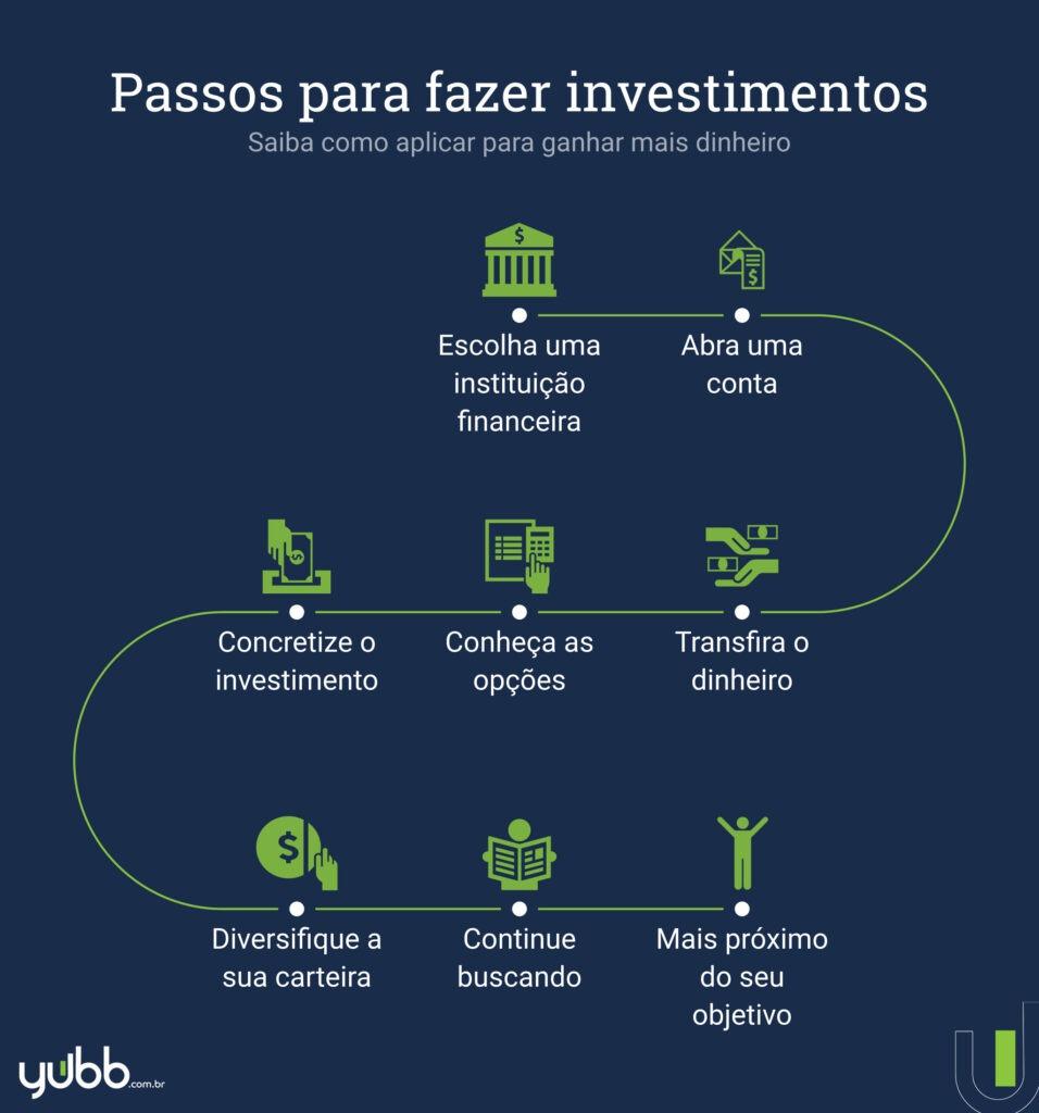 passo a passo para fazer investimentos digitais